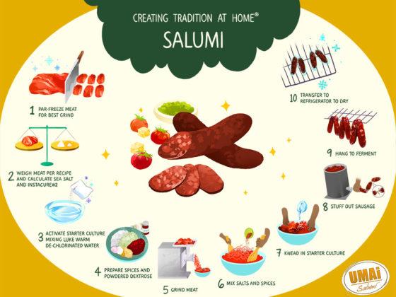 process of dry aging salumi at home